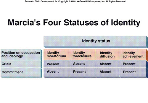 identity development This article looks critically at the use of narrative identity development activities in  materials used to teach personal branding to emerging adults.